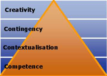 Competence--Contextualisation--Contingency--Creativity hierarchy