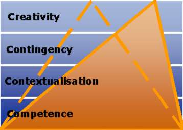 The higher the level, the more limited the range of applicability (diagram)